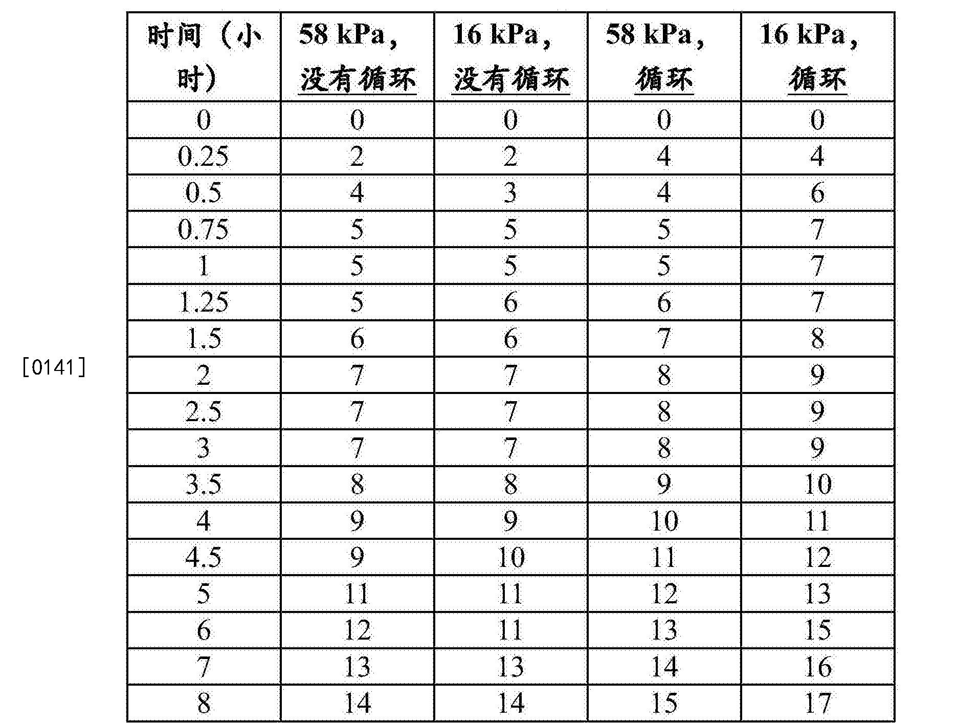 Figure CN105283468BD00191