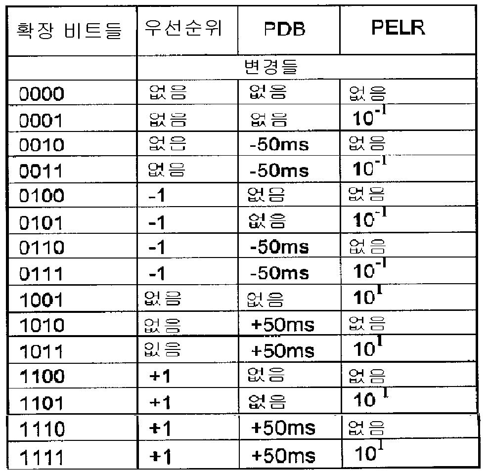 Figure 112011089809897-pct00003