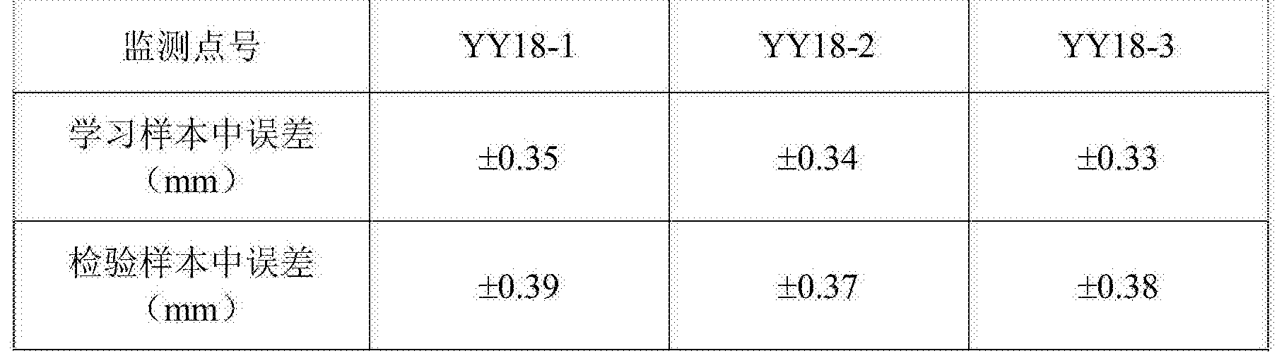 Figure CN105809246AD00071