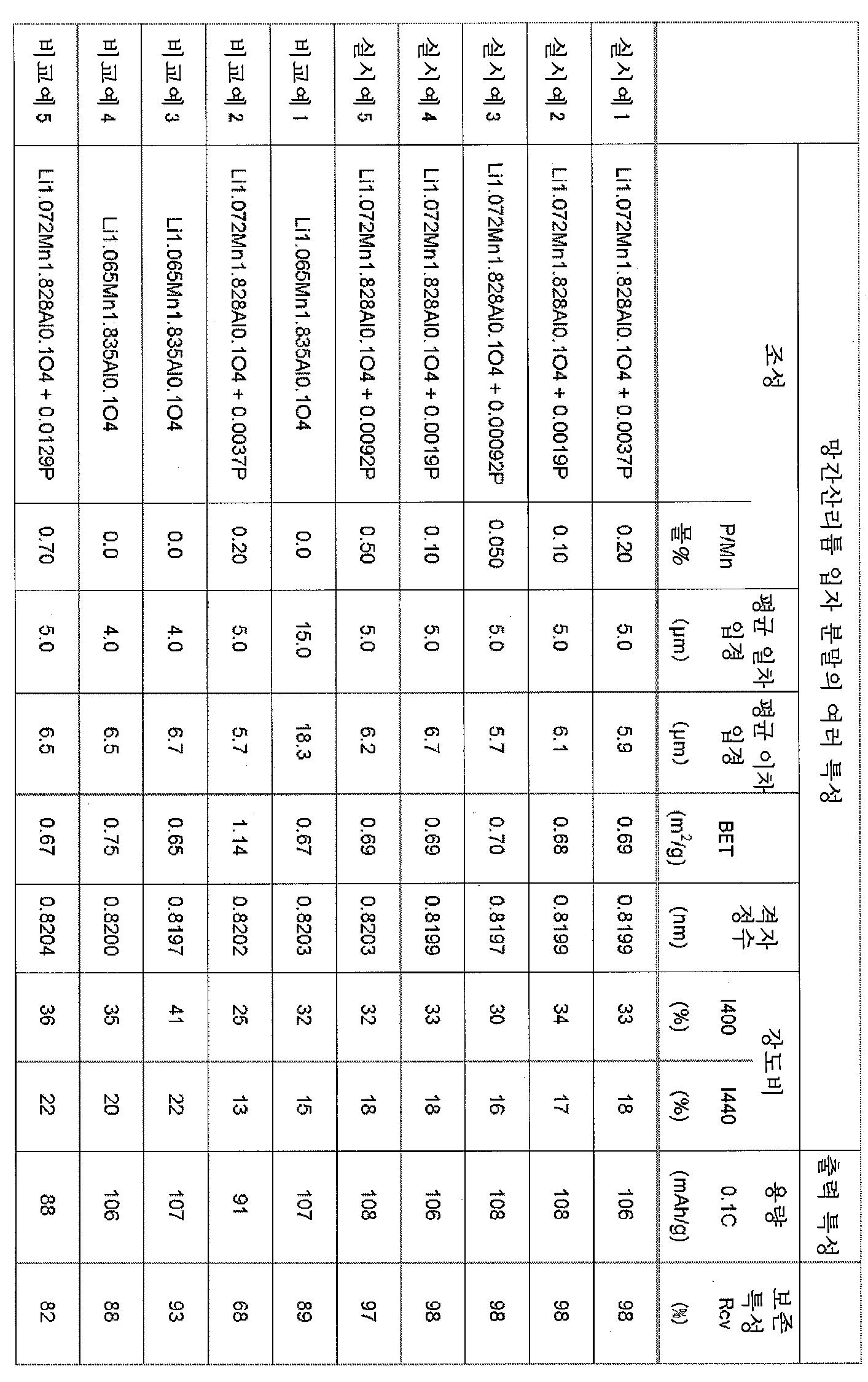 Figure 112010040191910-pct00002