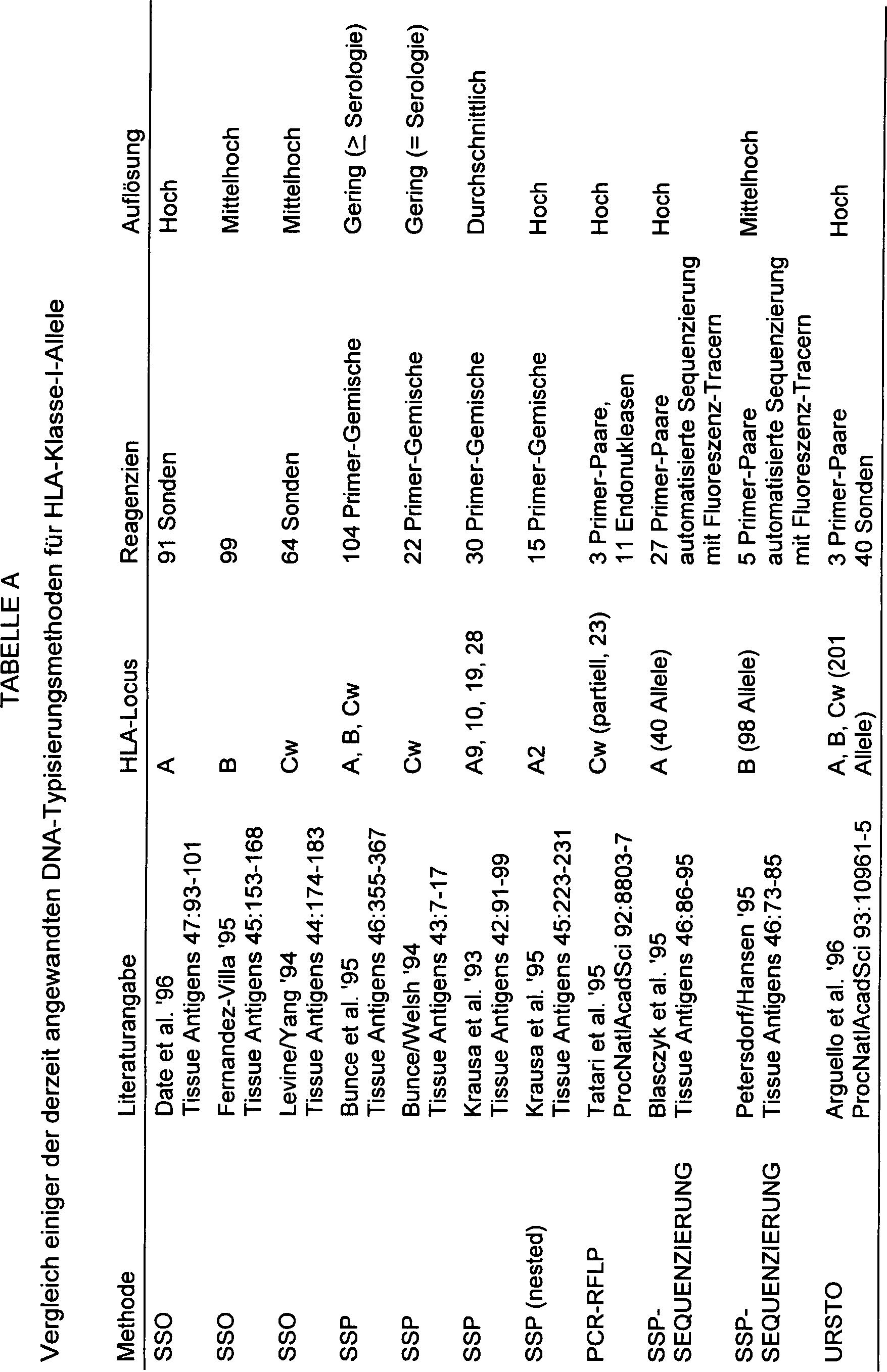DE69628449T2 - Verfahren zur identifizierung unbekannter allele ...