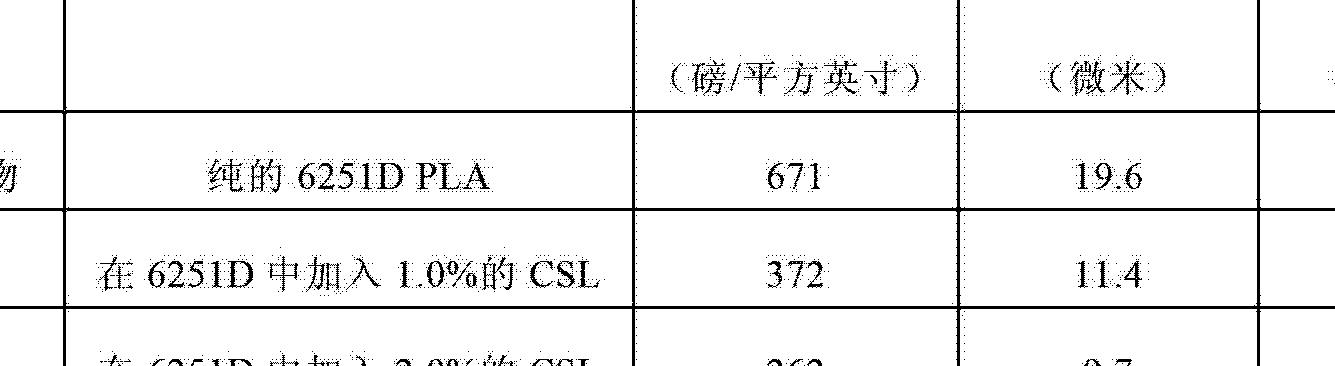 Figure CN102753745AD00621