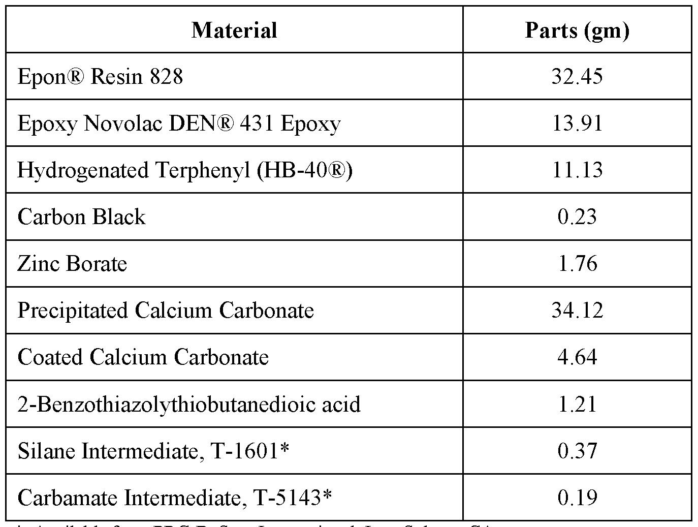 WO2017074919A1 - Non-chromate corrosion inhibiting polythioether