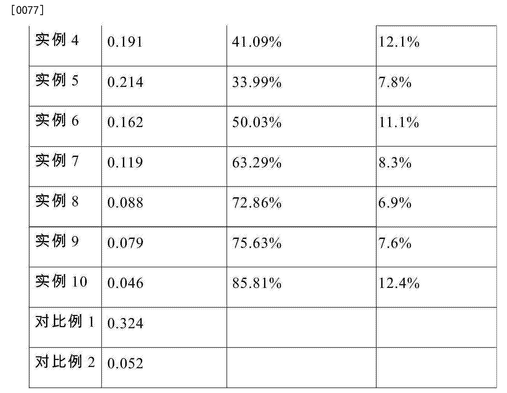 Figure CN105665032AD00081
