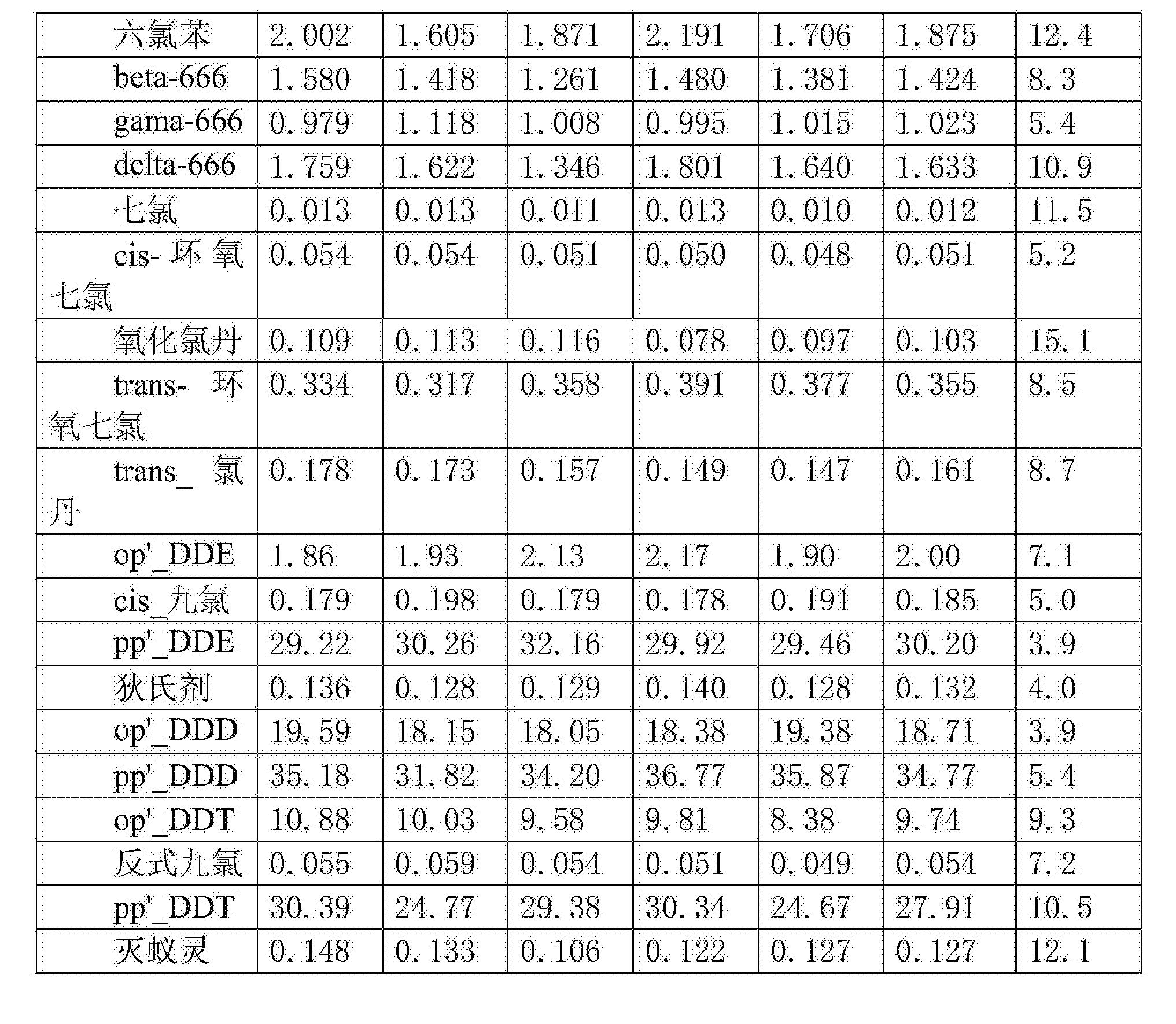 Figure CN105738494AD00161