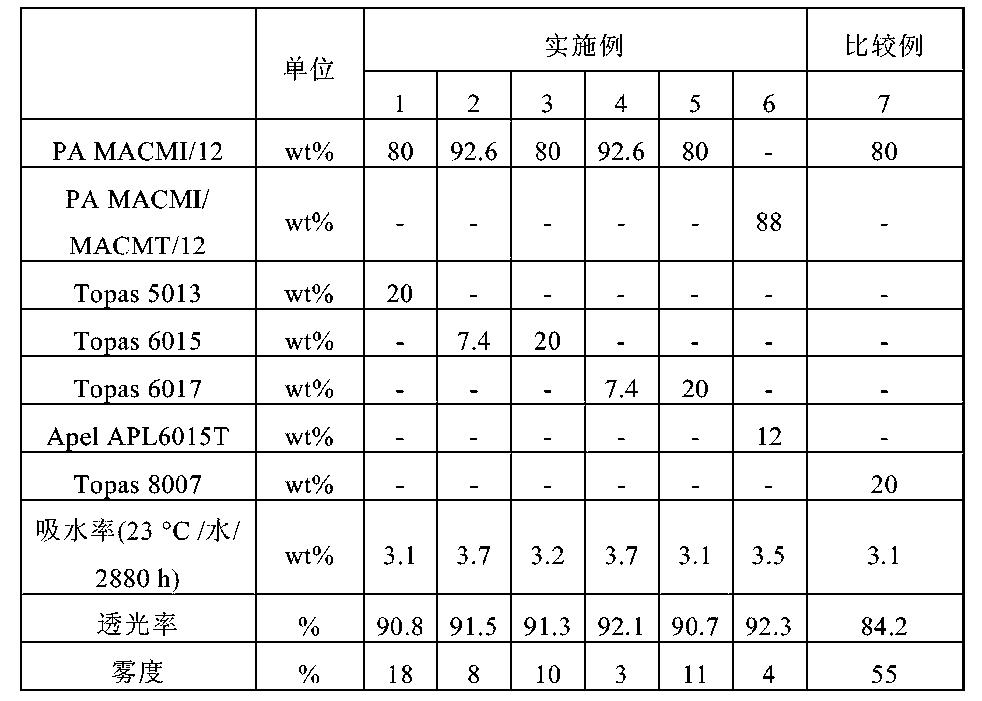 Figure CN104672888AD00112