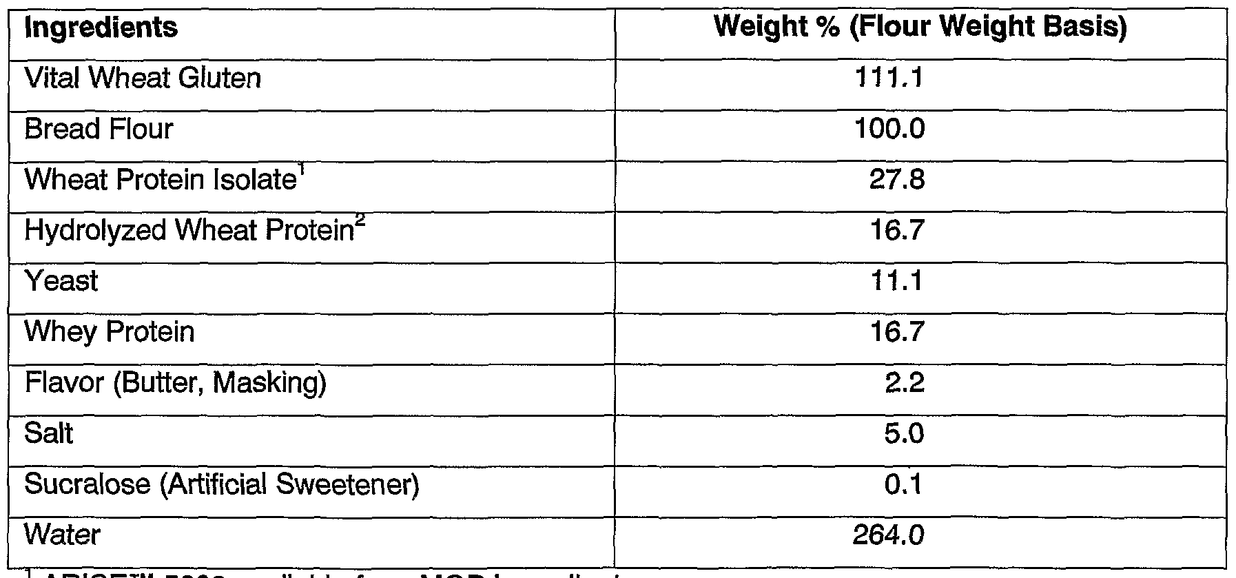 WO2005016010A1 - High protein, reduced-carbohydrate bakery and other