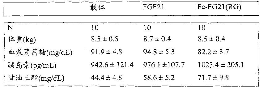 Figure CN102143758BD00601