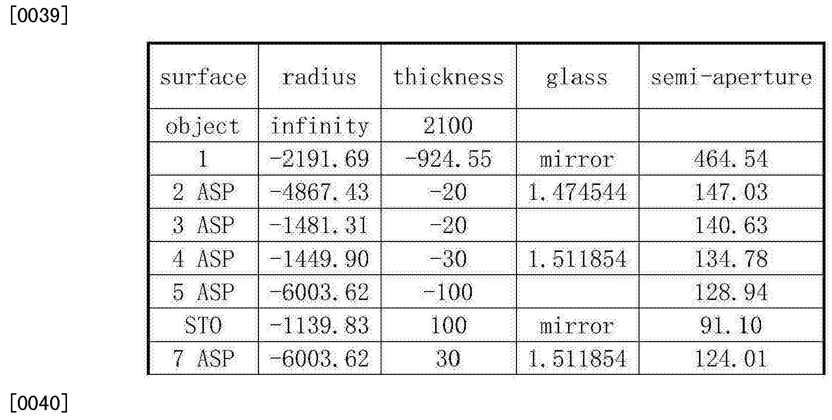 Figure CN103105664BD00052