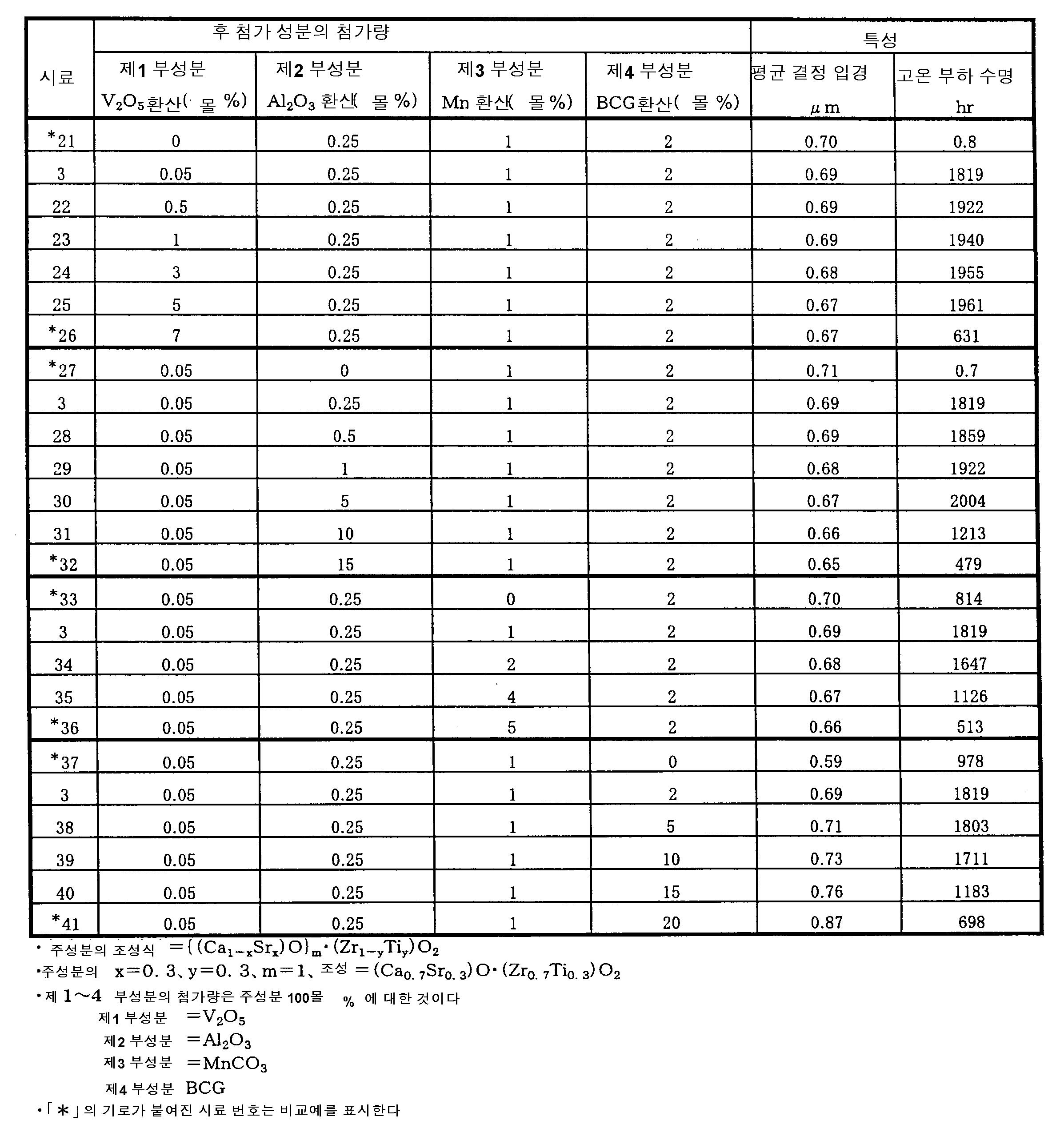 Figure 112004055717711-pat00003