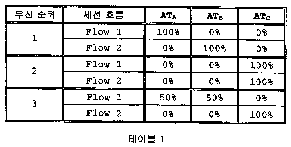 Figure 112007015565328-pct00017