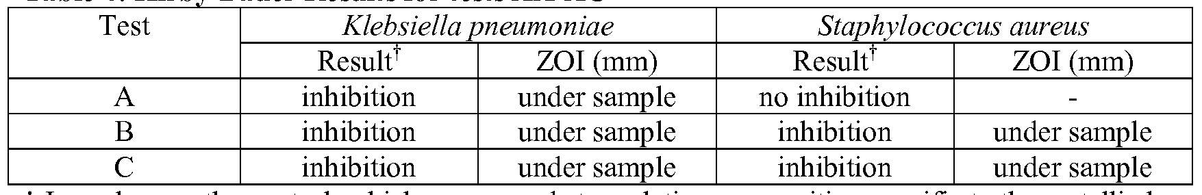 Wo2009120784a2 Electrodeposited Metallic Finishes Including Antimicrobial Agents Google Patents