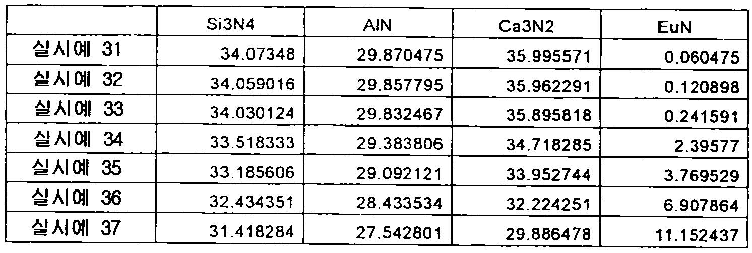 Figure 112012500366502-pct00068