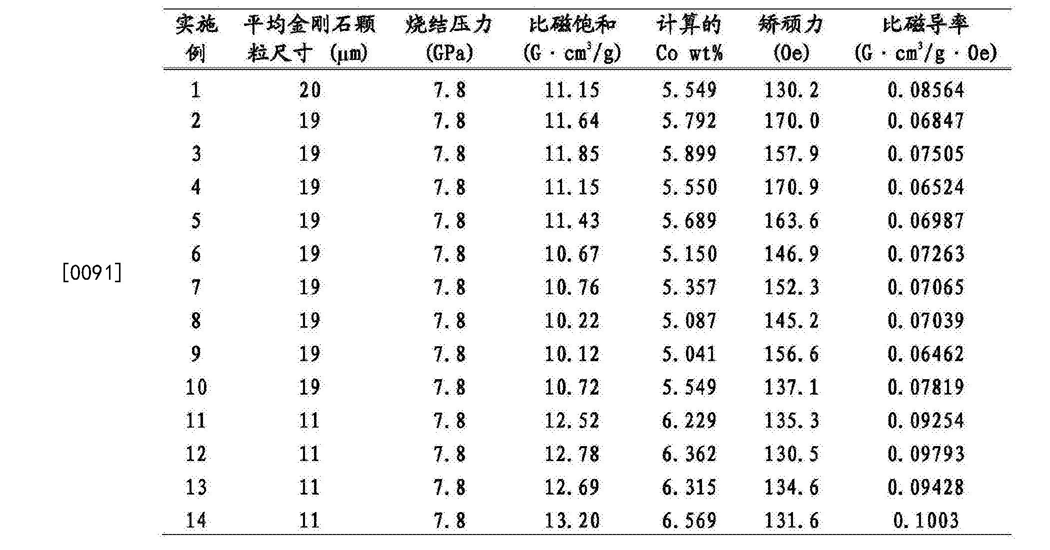Figure CN105063449BD00161