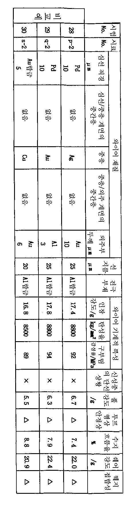 Figure 112003009118208-pct00013