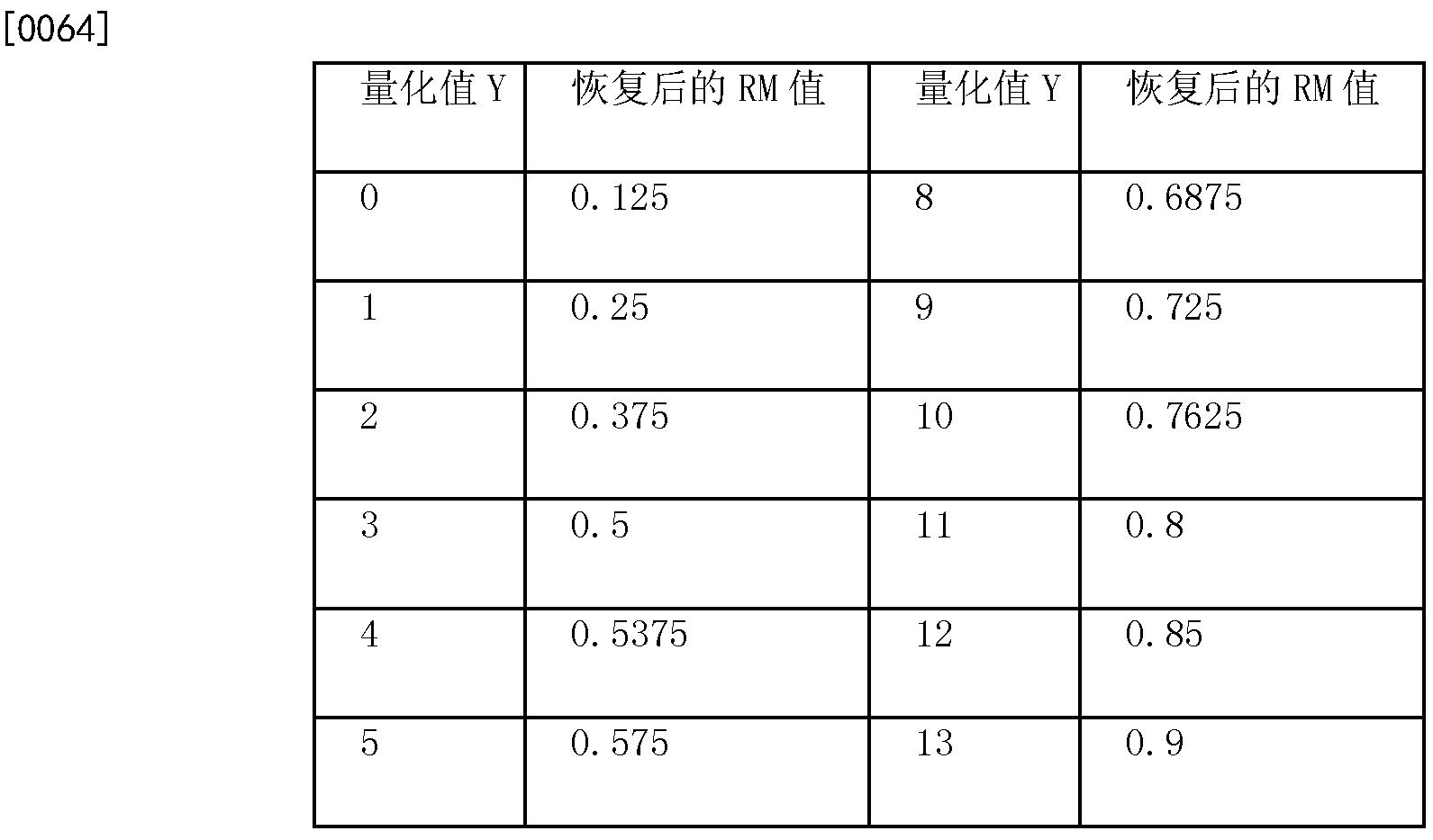 Figure CN102065436BD00094