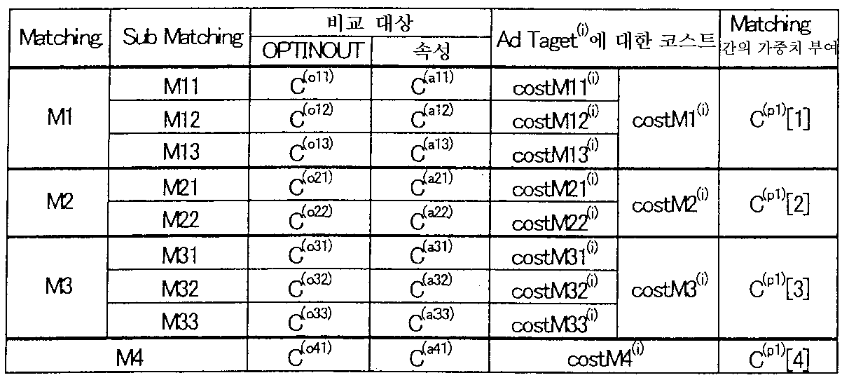 Figure 112003003982357-pct00009
