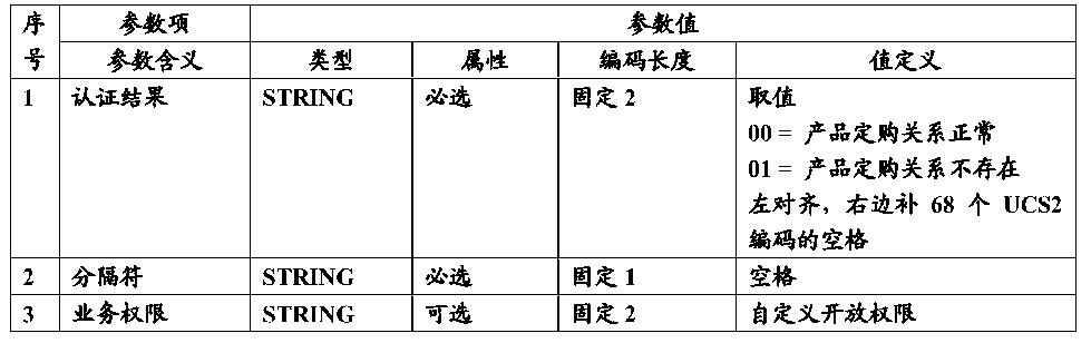 Figure CN104660566AD00121