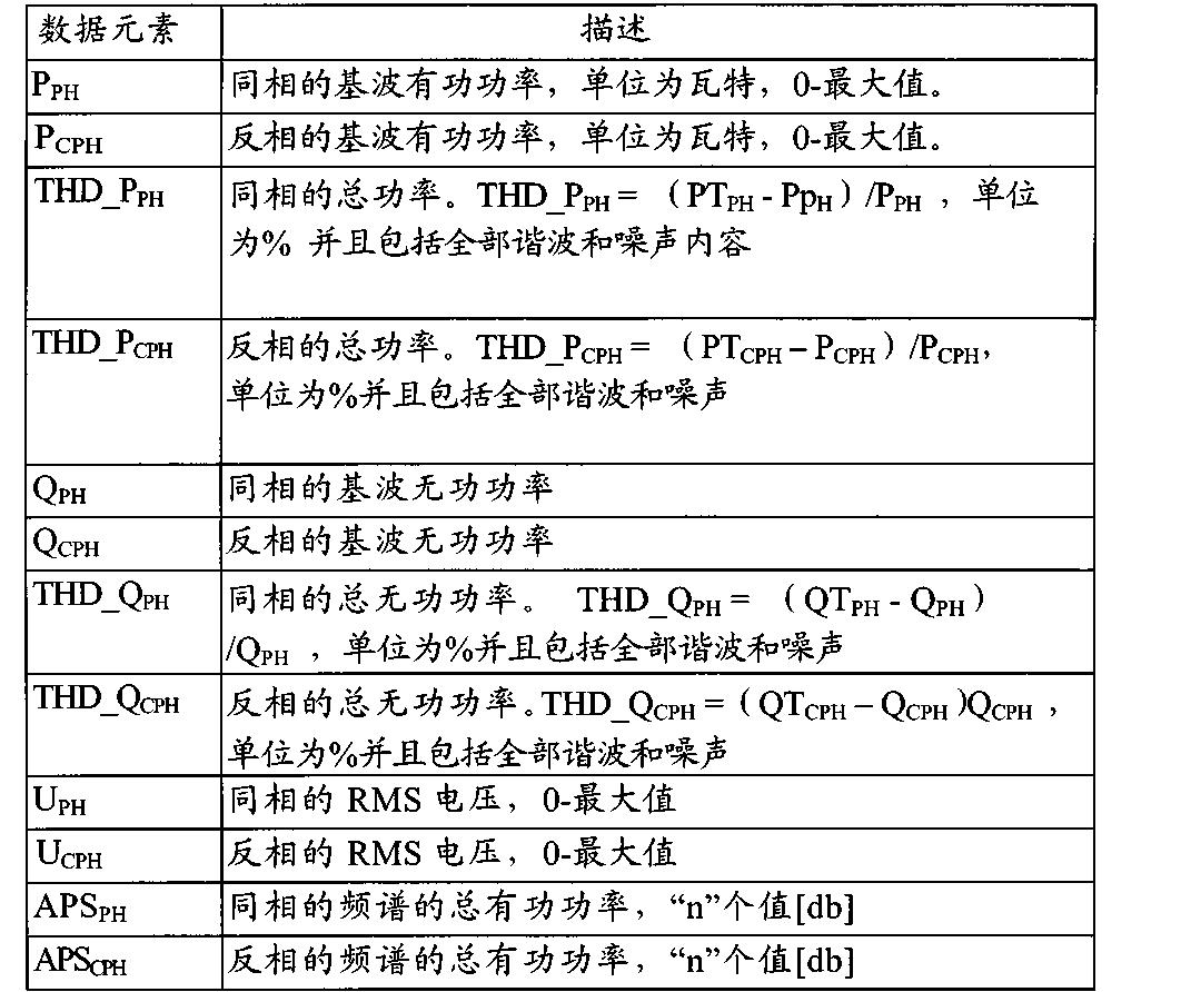 Figure CN102822639BD00431
