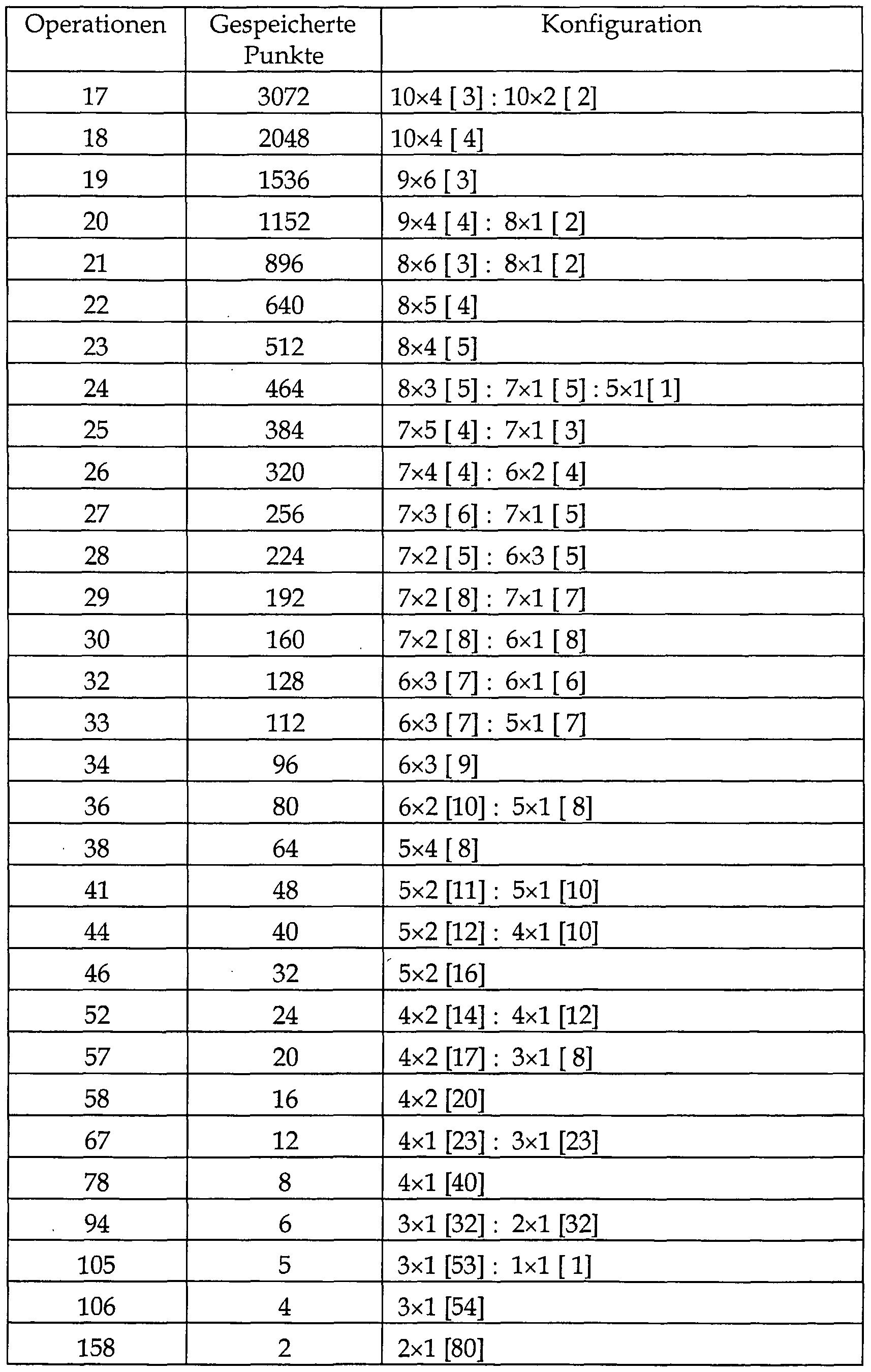 Ungerade Zahlen Tabelle