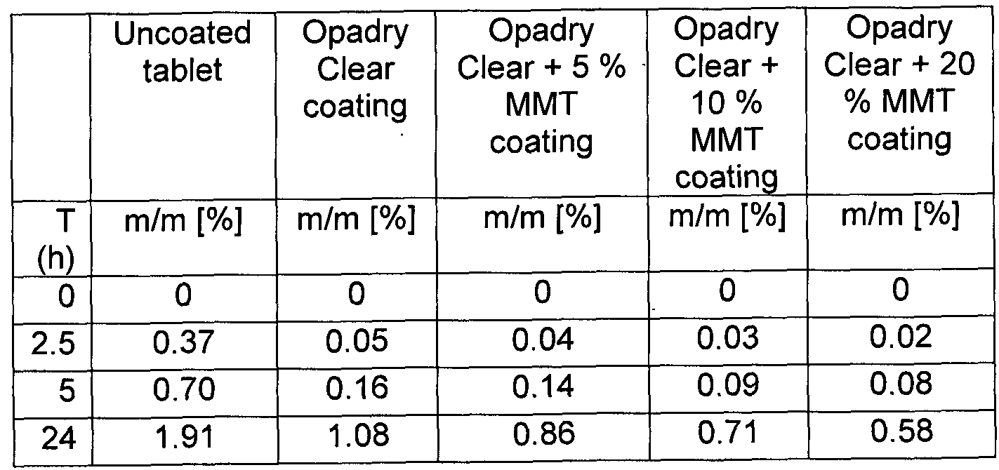 WO2013045961A1 - Coating composition - Google Patents