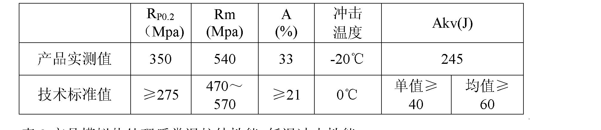 Figure CN102021488BD00112