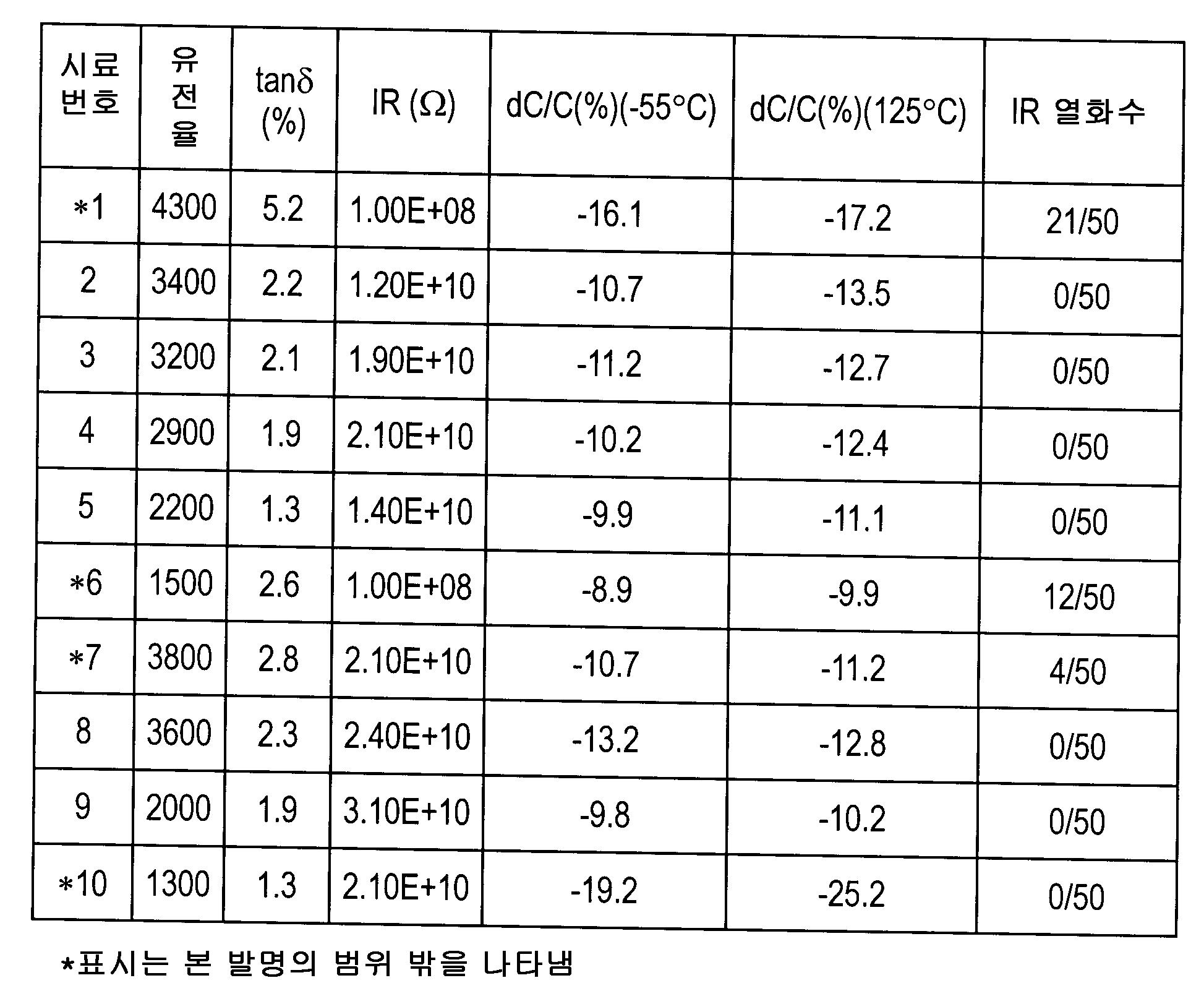 Figure 112007044565599-pct00002