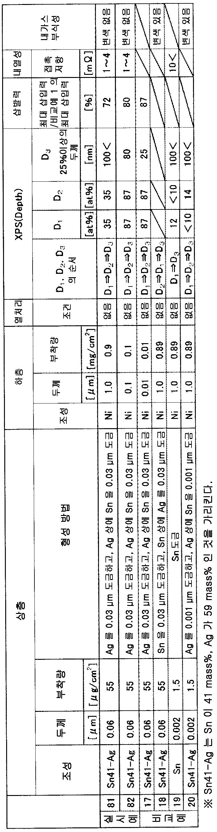 Figure 112014100247711-pct00017