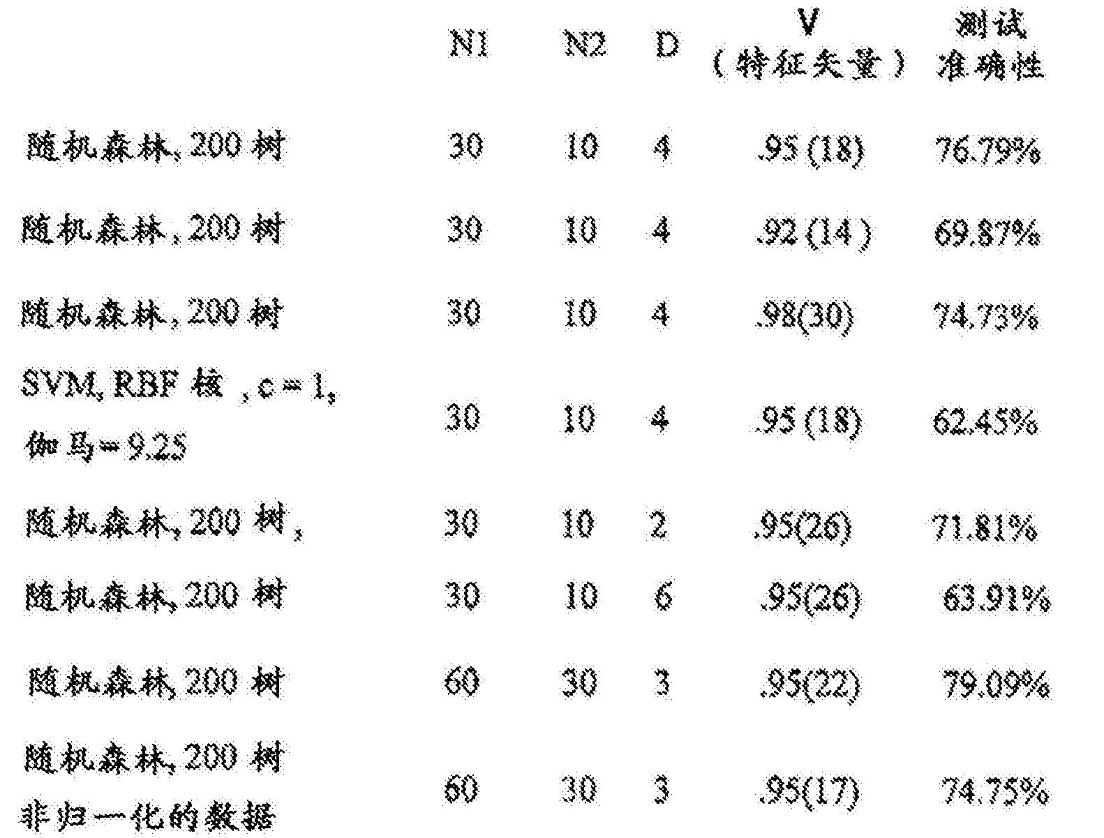 Figure CN106462725AD00581