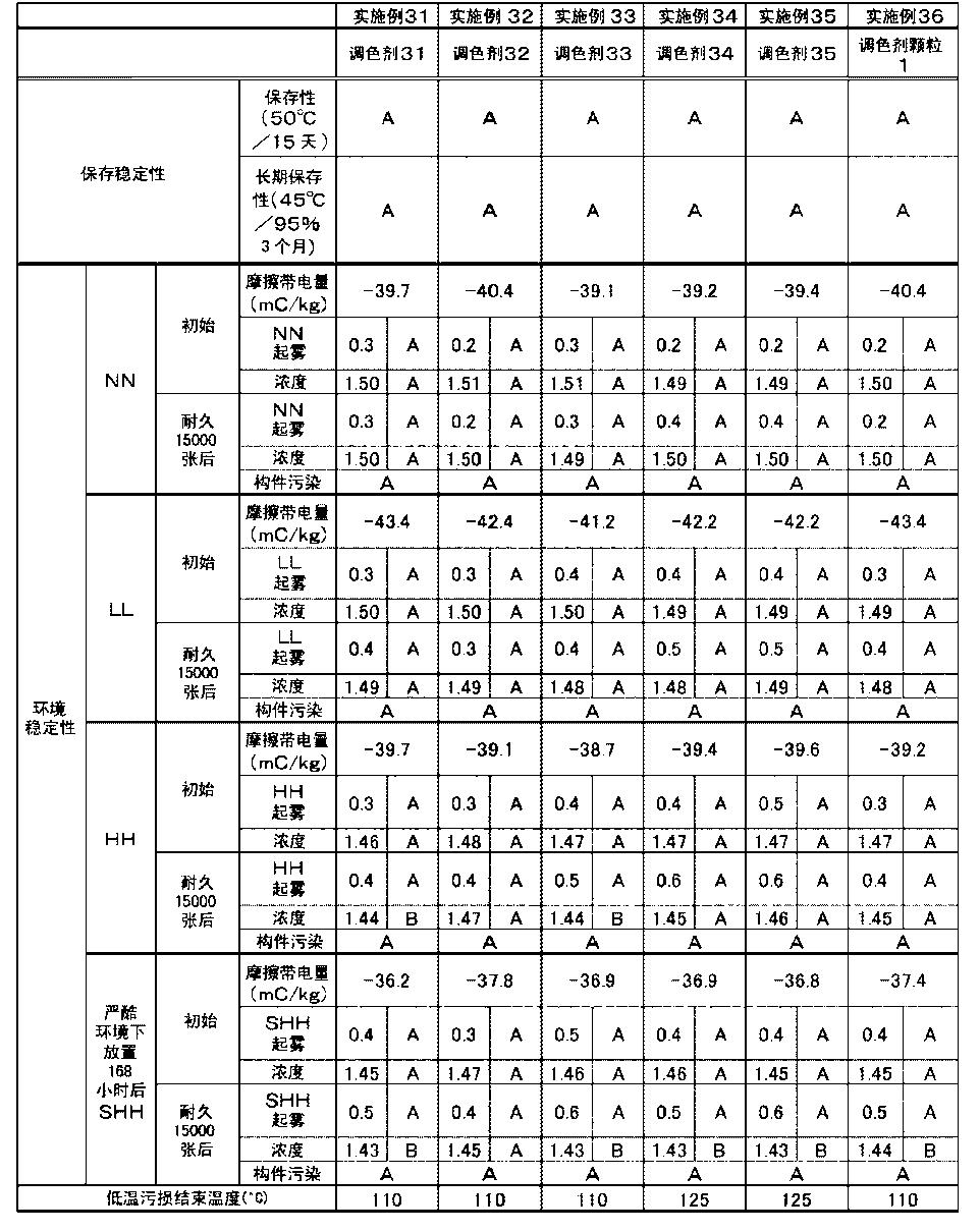 Figure CN104570632AD00681