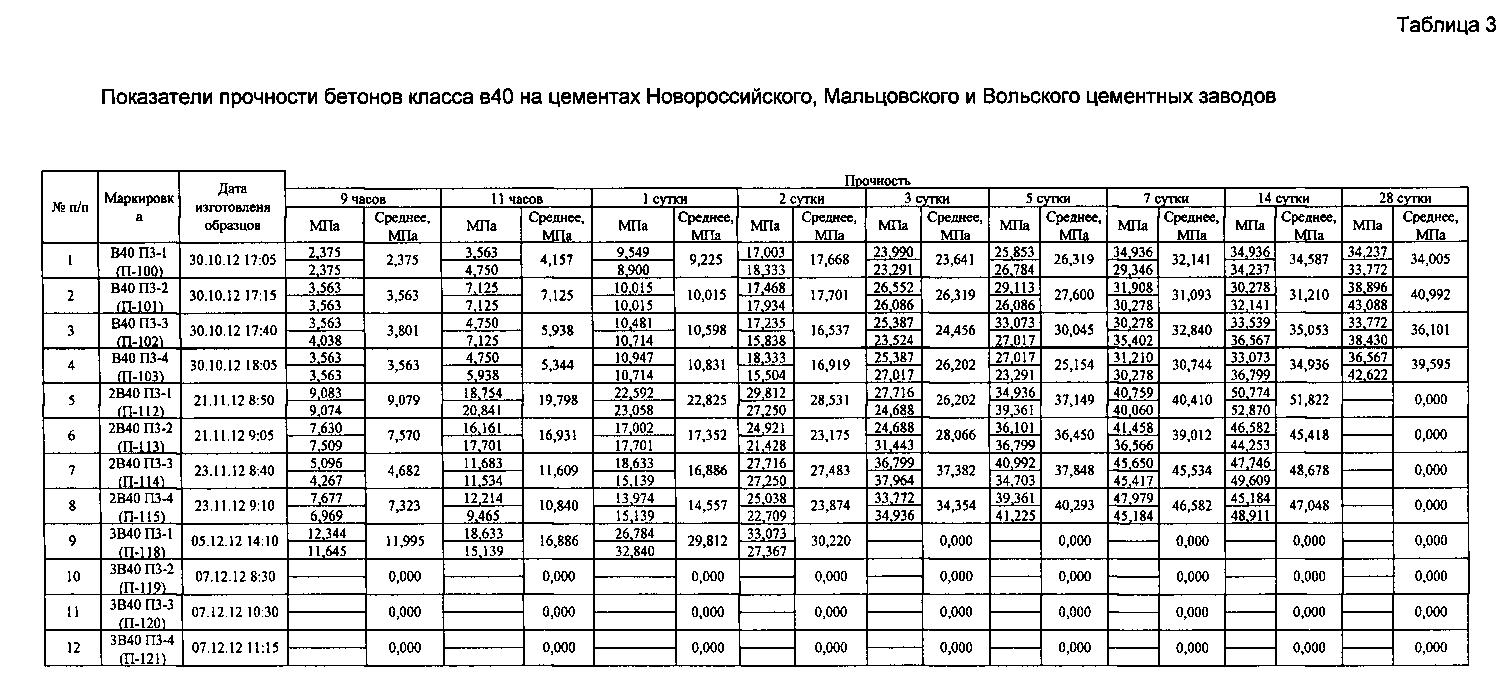 прочность бетона в40 в мпа