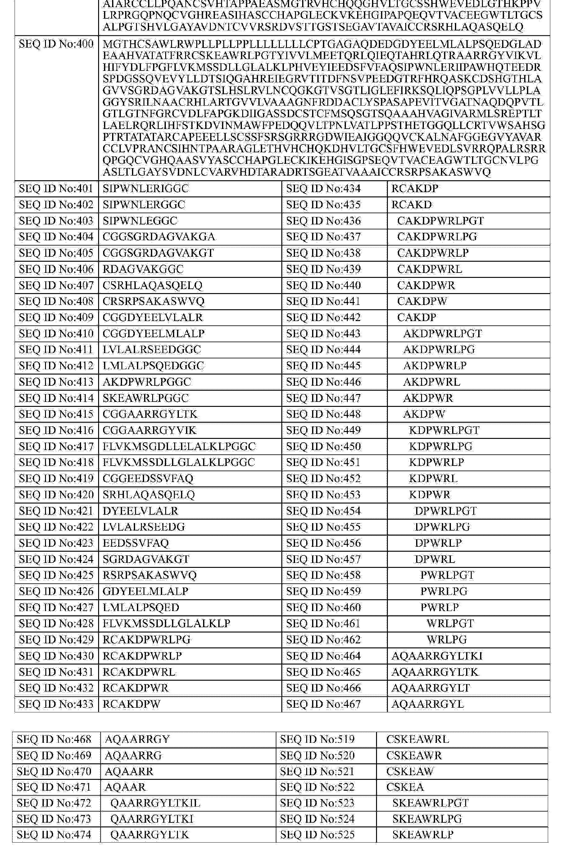 CN A Pcsk9 vaccine Google Patents