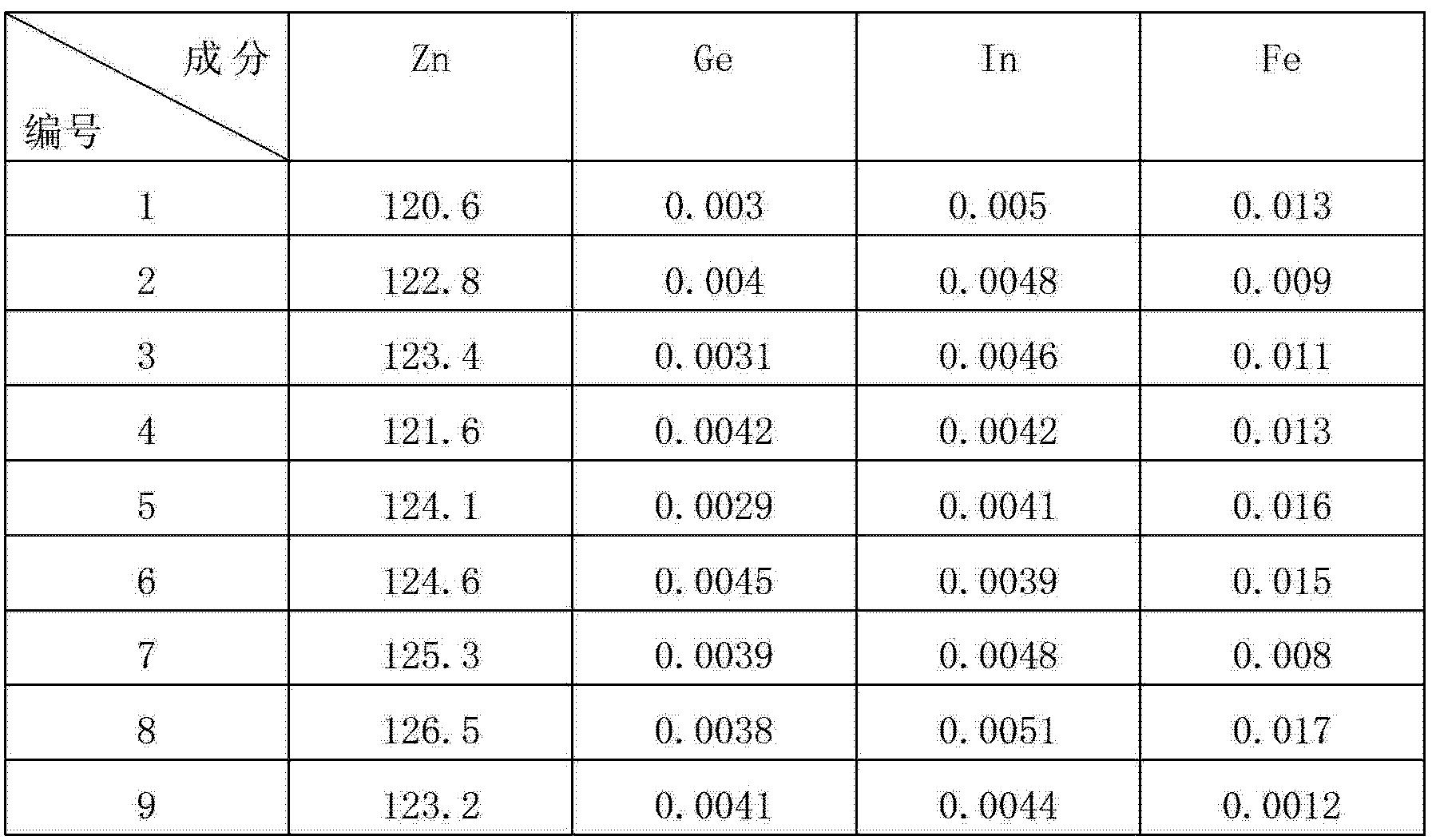 Figure CN102766765BD00072