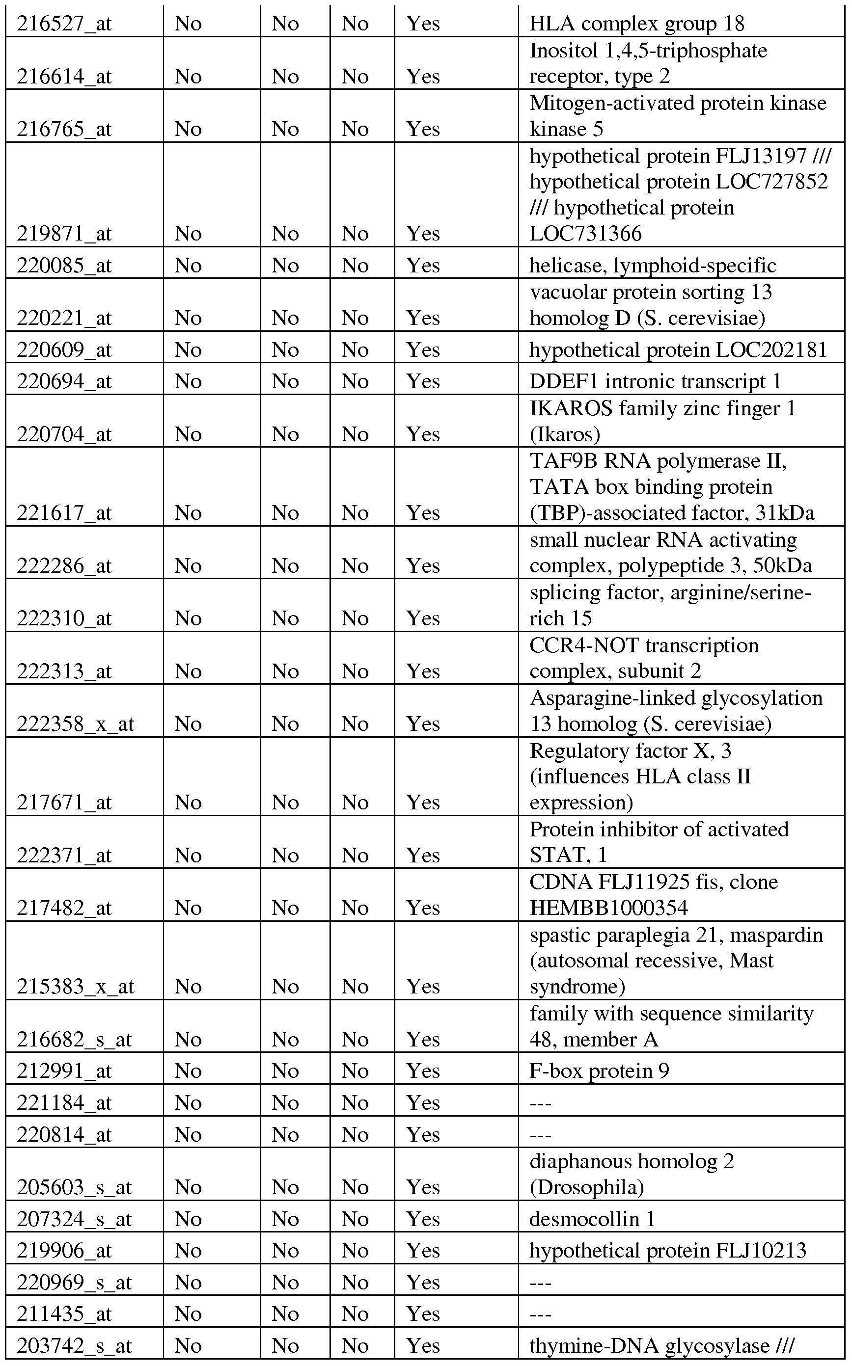 WO A2 Differential expression of molecules associated