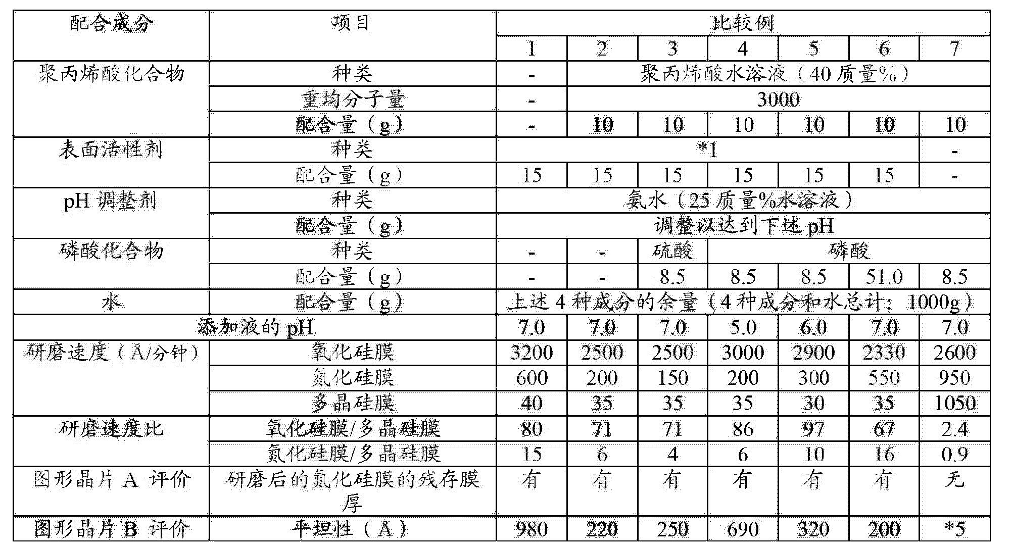 Figure CN102876236BD00241