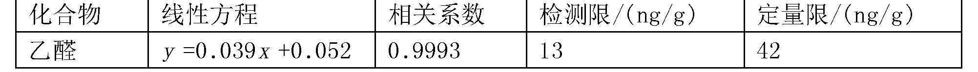 Figure CN106198806AD00061