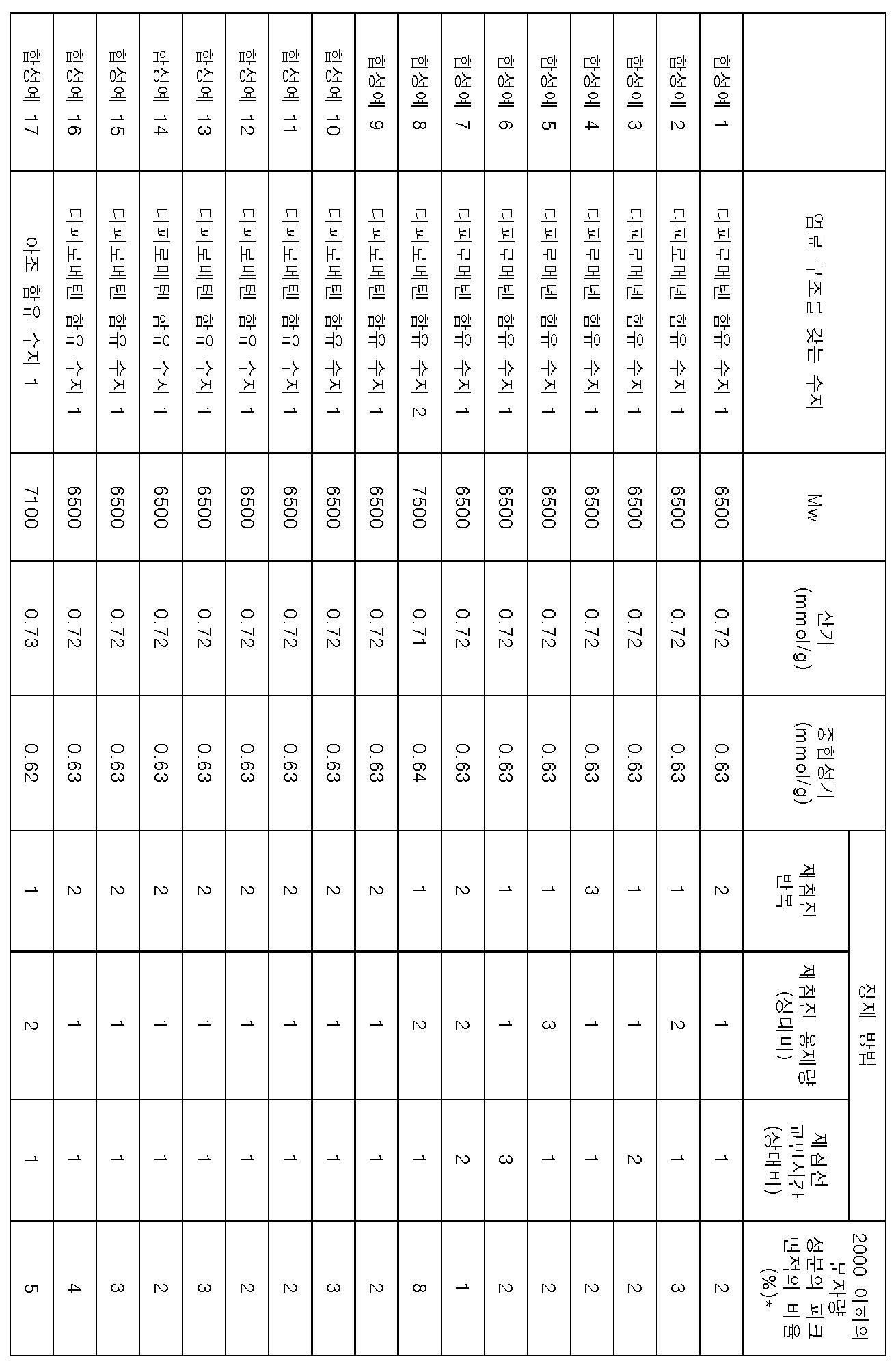 Figure 112014030170437-pct00089