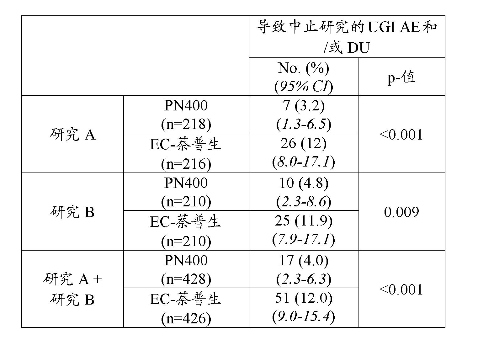 Figure CN102481293AD00262