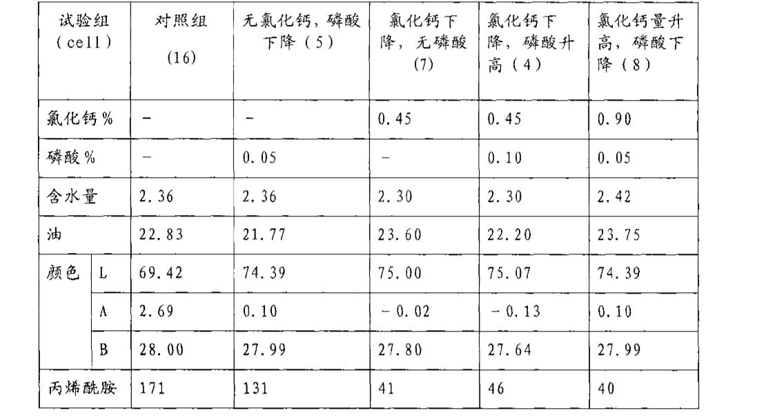 Figure CN101052317BD00221
