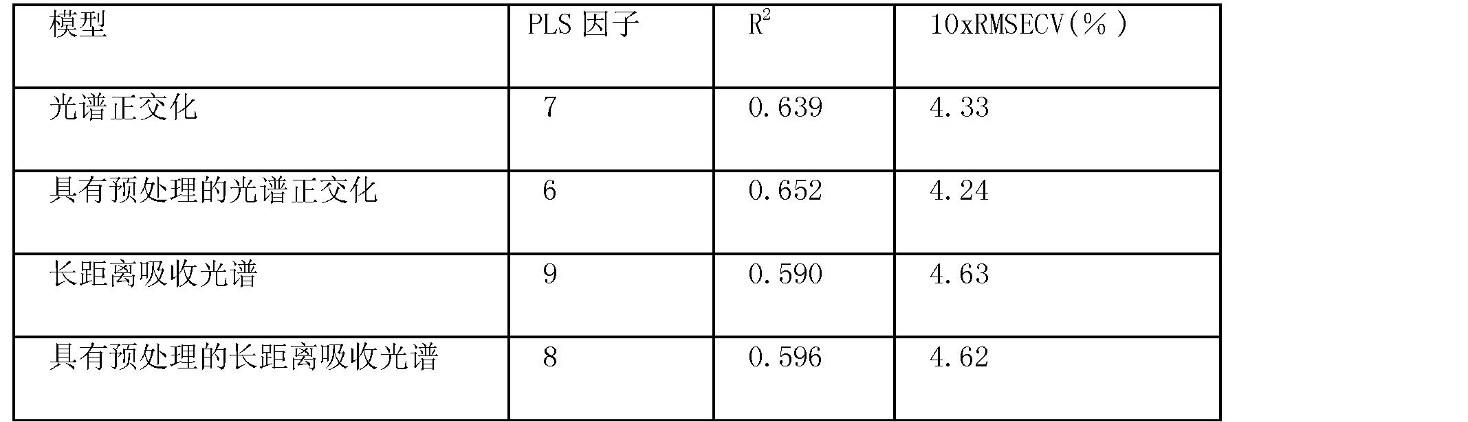 Figure CN102176864AD00461