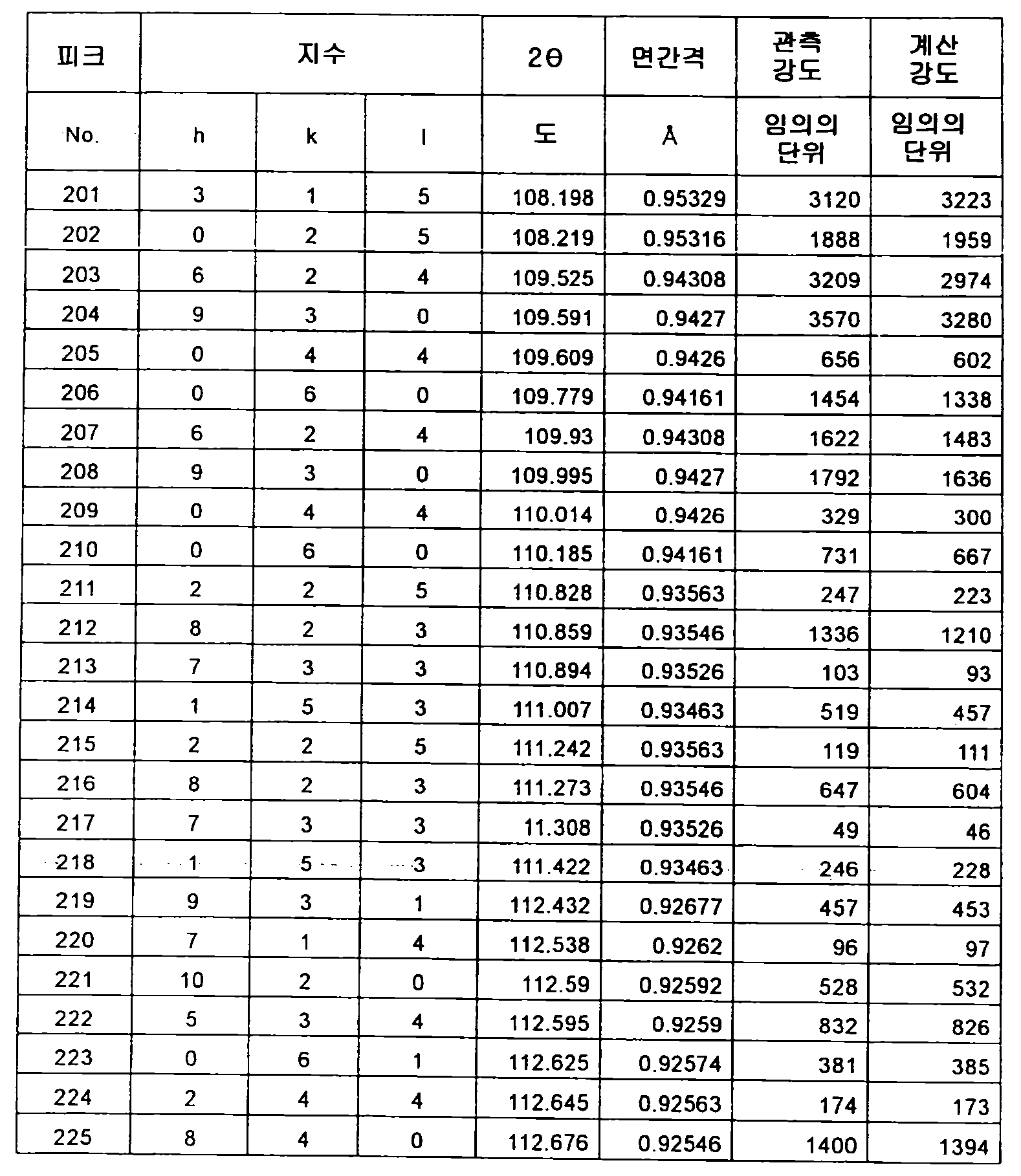 Figure 112012500366502-pct00059
