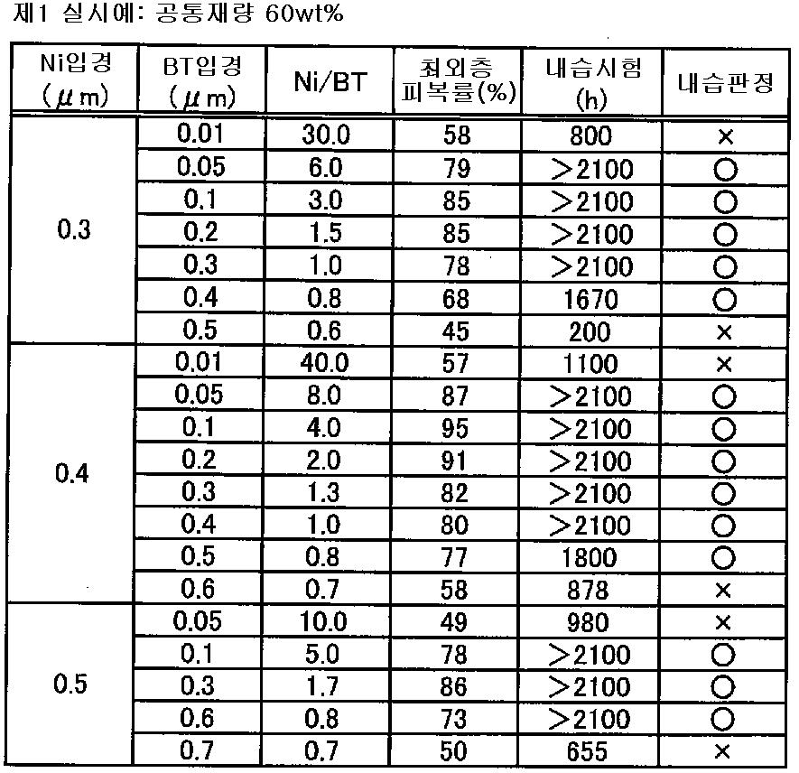Figure 112007023720825-pat00001