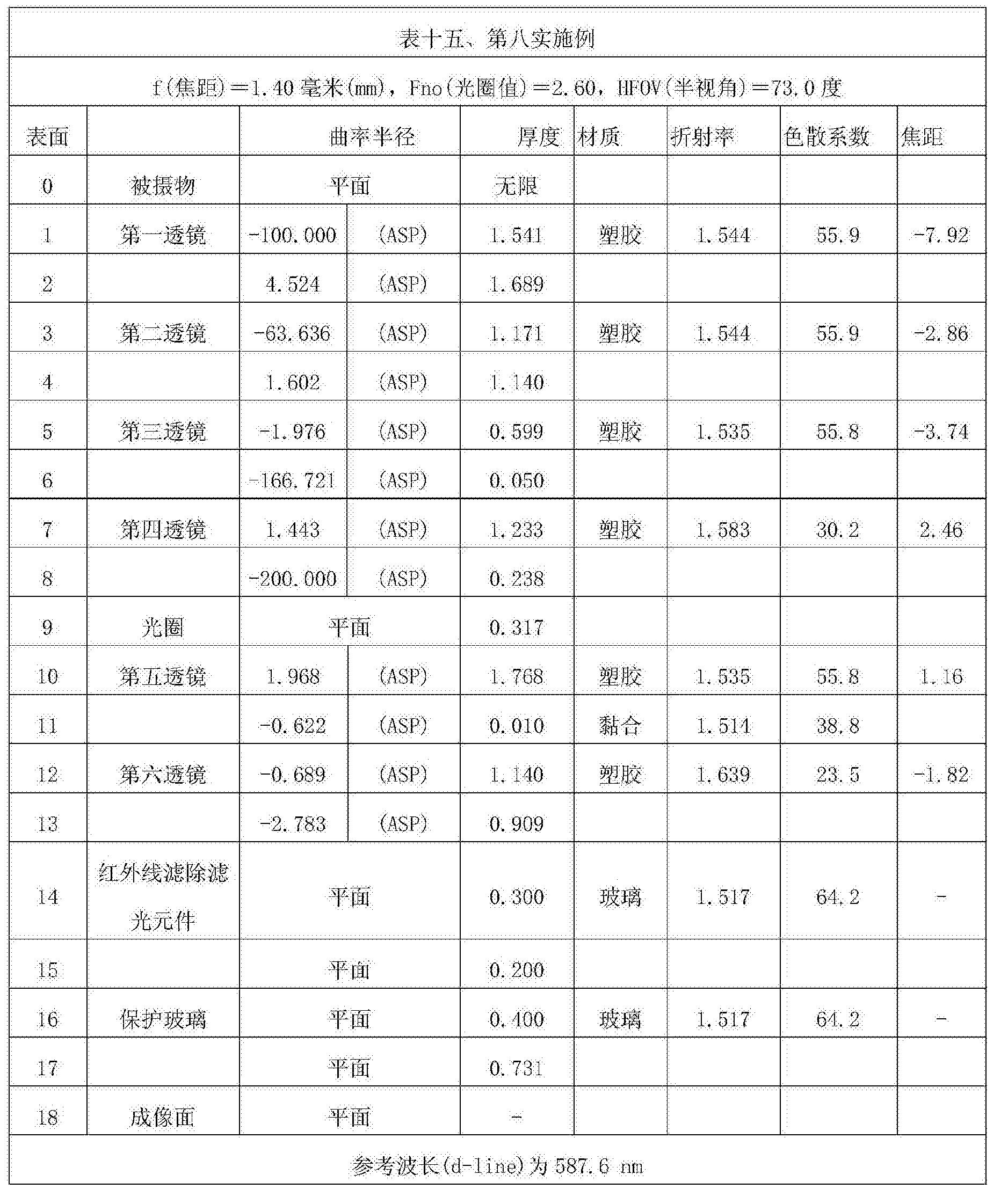 Figure CN107305283AD00331