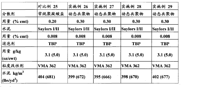 Figure CN102149737AD00231