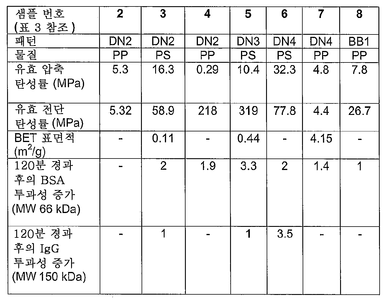 Figure 112012098008114-pct00007