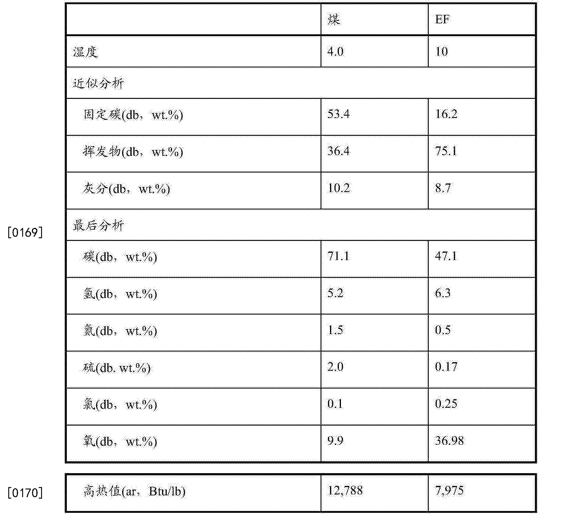 Figure CN107191935AD00201