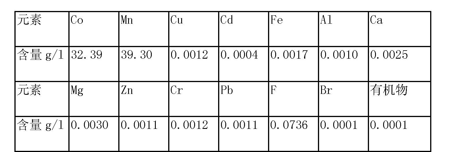 Figure CN103627904AD00082