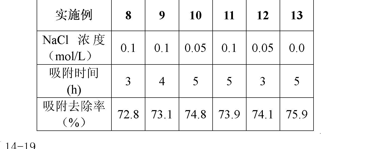Figure CN102583628AD00052