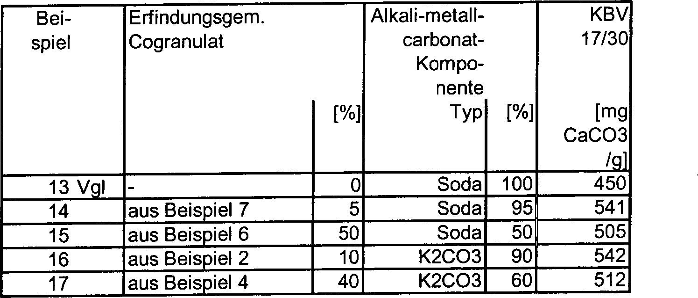 DE102006010670A1 - cogranulates - Google Patents