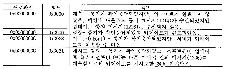 Figure 112017033986517-pat00023